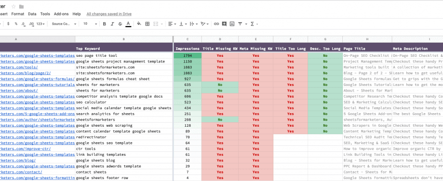 Best meta tag analyzer to check meta tags (is a sheet)
